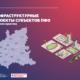 ЦРРП и «Национальный эксперт» проанализировали инфраструктурные проекты субъектов ПФО